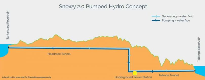 Snowy 2.0 will generate pumped hydro by linking Tantangara and Talbingo Dams. Photo: Snowy Hydro.
